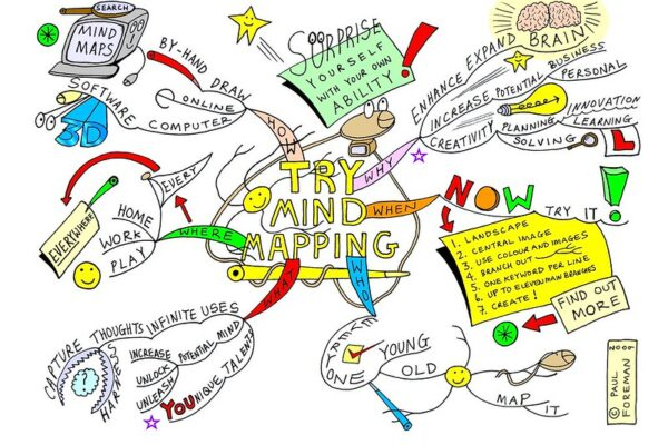iMindMap Full software - mind mapping software